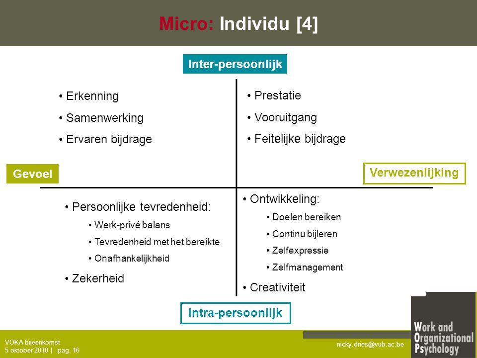 Micro: Individu [4] Inter-persoonlijk Erkenning Samenwerking